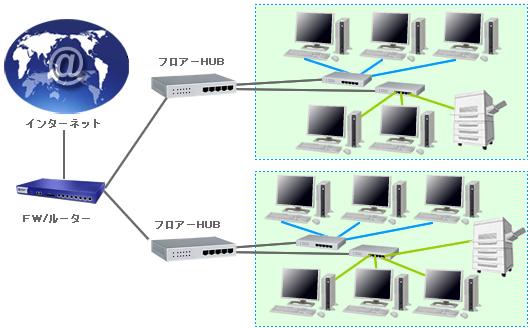 LAN構築